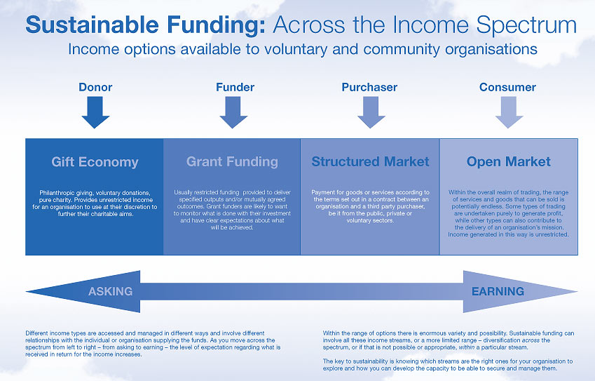 Where Does Crowdfunding Fit With A Sustainable Funding
