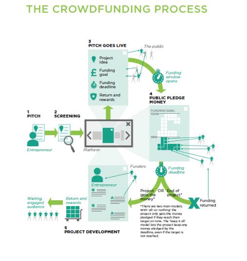 NESTA crowdfunding